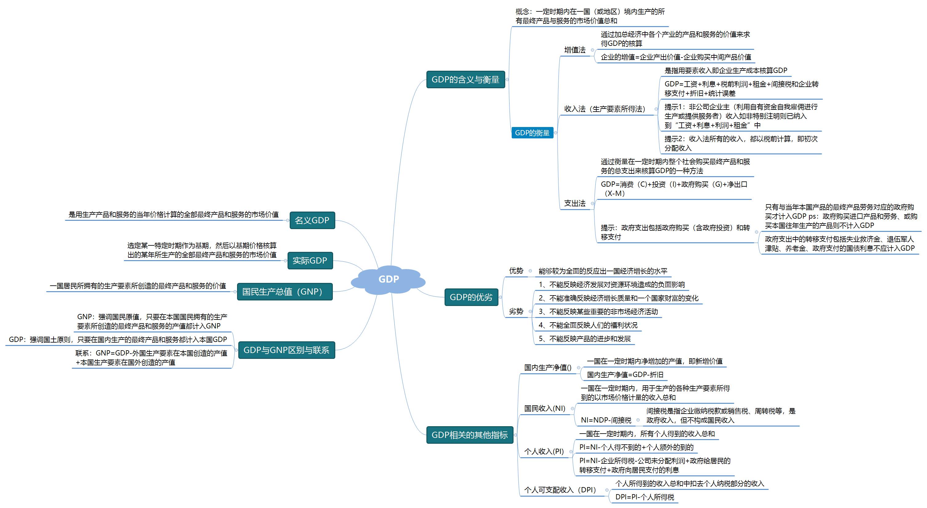 王敏41805853(GDP思维导图).png